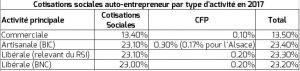 Cotisations sociales auto-entrepreneur par type d'activité en 2017
