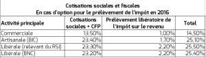 Cotisations sociales et fiscales En cas d'option pour le prélèvement de l'impôt en 2016